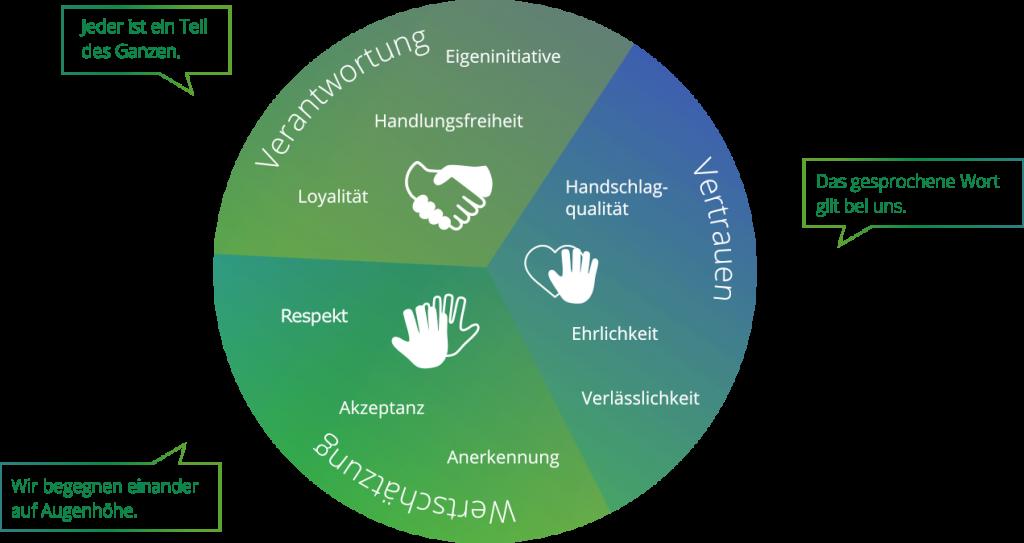 Linner Unternehmenskultur