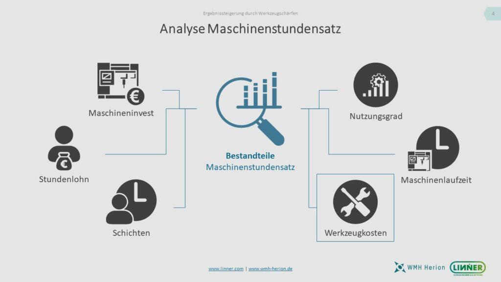 Einfluss der Werkzeugkosten auf den Maschinenstundensatz